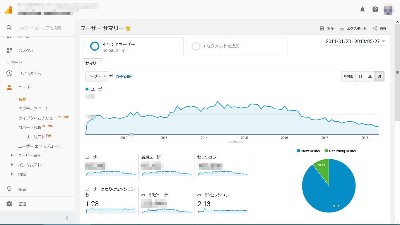 GoogleAnalyticsアクセス解析