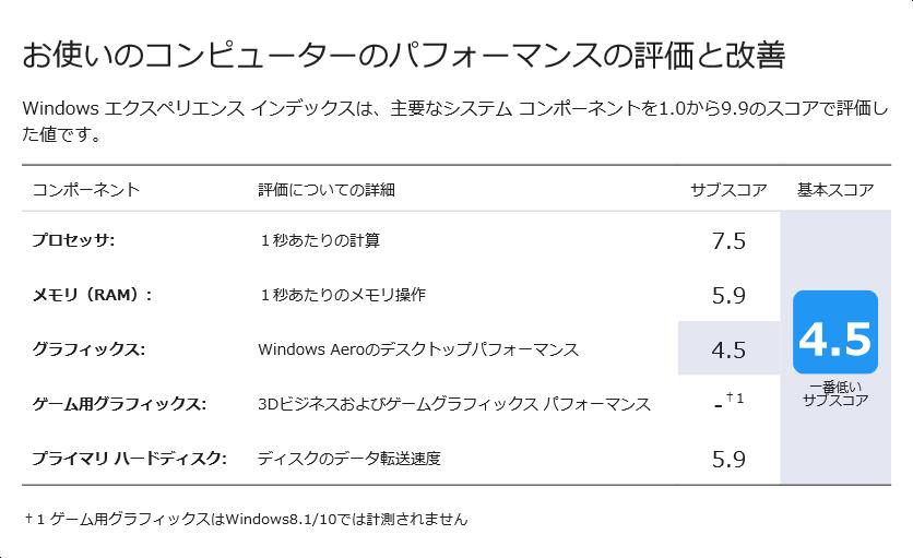 Windowsエクスペリエンスインデックス2015年