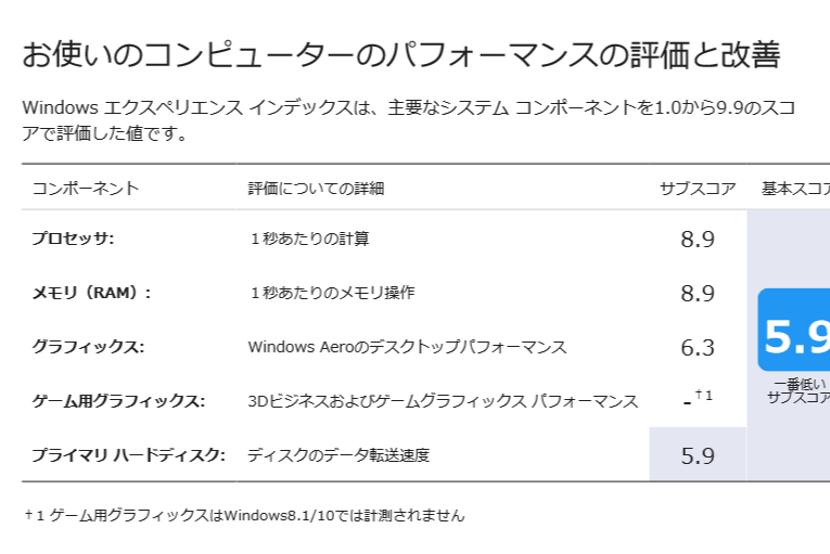 Windowsエクスペリエンスインデックス2018年メモリー増設後